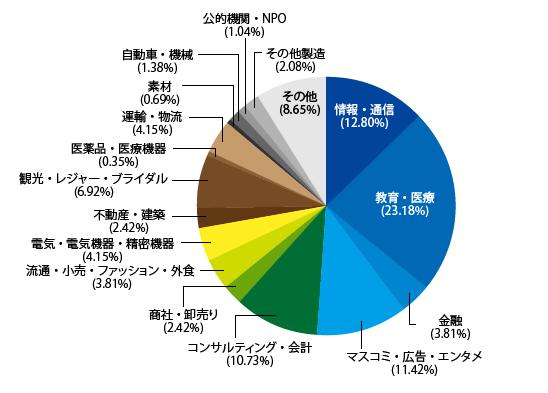 career-support-employment-chart-2015